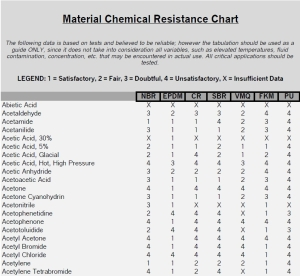 material chemical resistance
